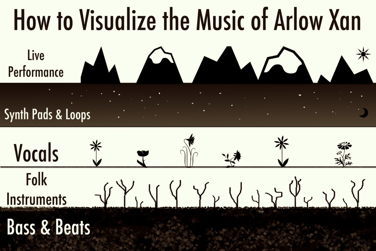 Arlow Xan Infographic